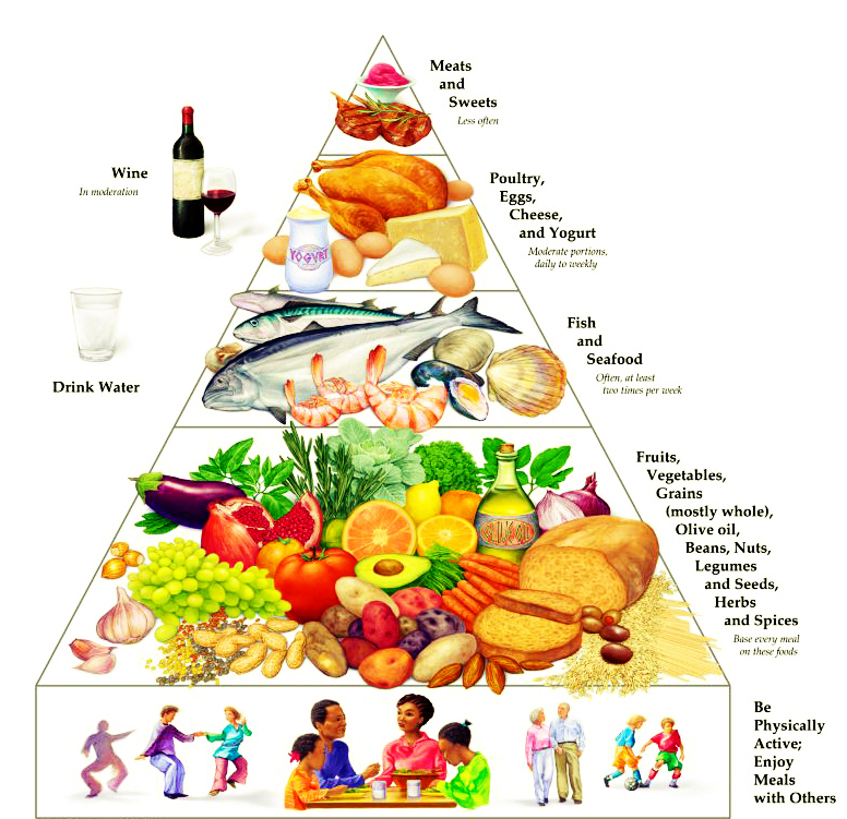 mediterranean diet pyramid with dark chocolate